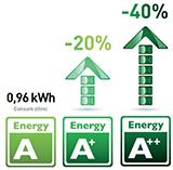 clasa energetica
