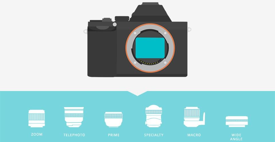 cel mai bun aparat foto mirrorless